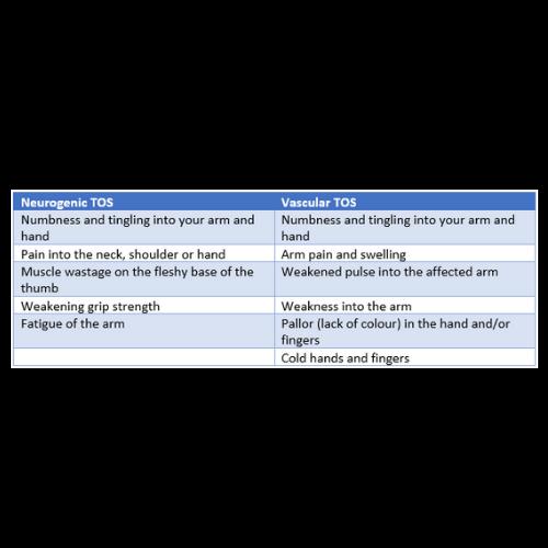 HTC Blog - TOS - Symptoms